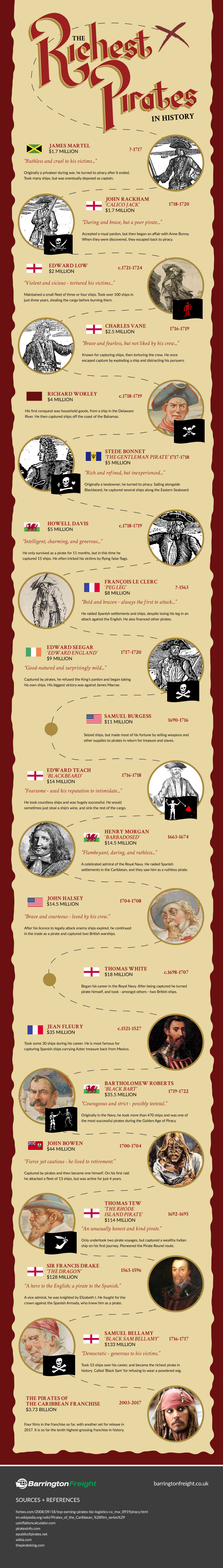 The Richest Pirates in History