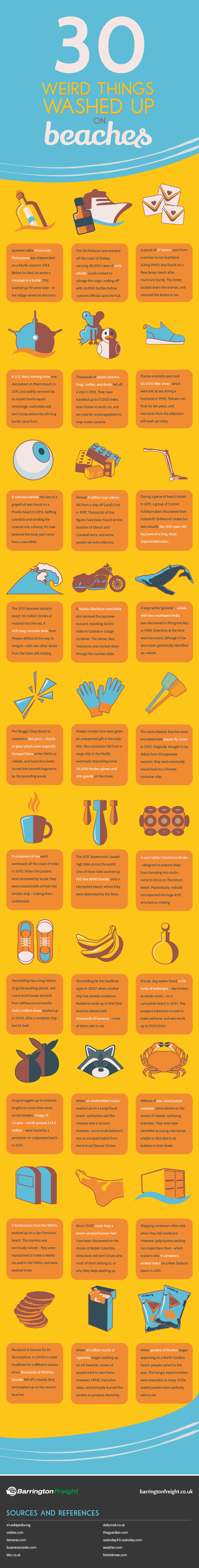 Washed Up on Beaches Infographic